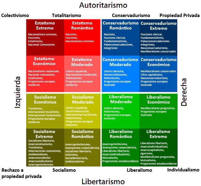 Grafica de ideologias politicas