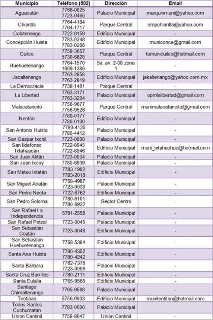 Datos de contacto de los municipios de Huehuetenango, Guatemala.