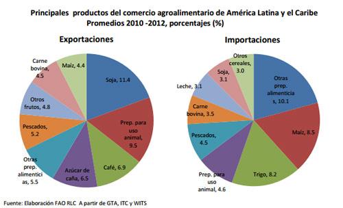 https://www.deguate.com/artman/uploads/40/productos-agroalimentario.jpg