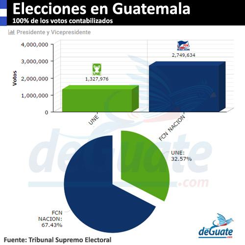 Resultados 2a Vuelta Elecciones Guatemala