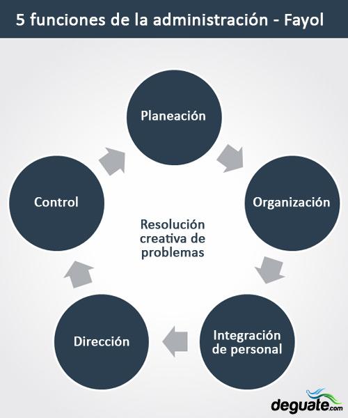 Las 5 funciones de la administración