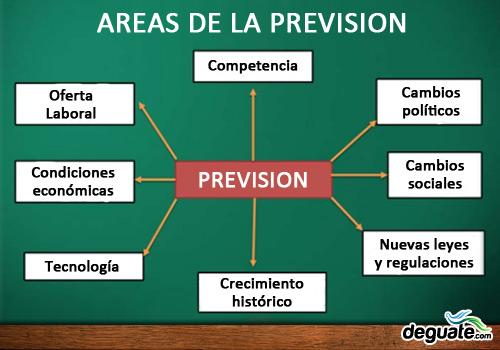 Areas a ser tomadas en cuenta por la prevision en administracion
