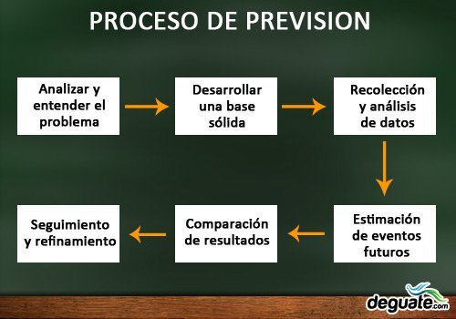 Proceso de prevision administrativa