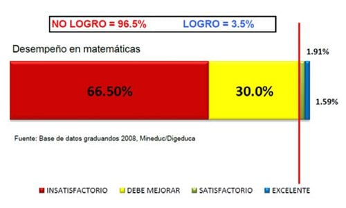 Deficiencia educativa en Guatemala
