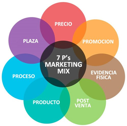 Las 7Ps del marketing mix de servicios