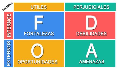 Guía para preparar un análisis FODA