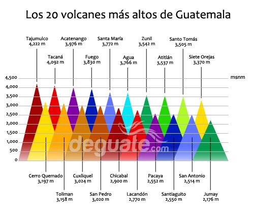 Grafico volcanes mas altos de Guatemala