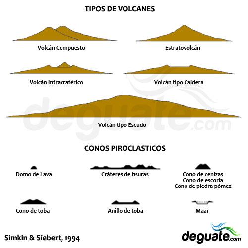 Tipos de volcanes en Guatemala