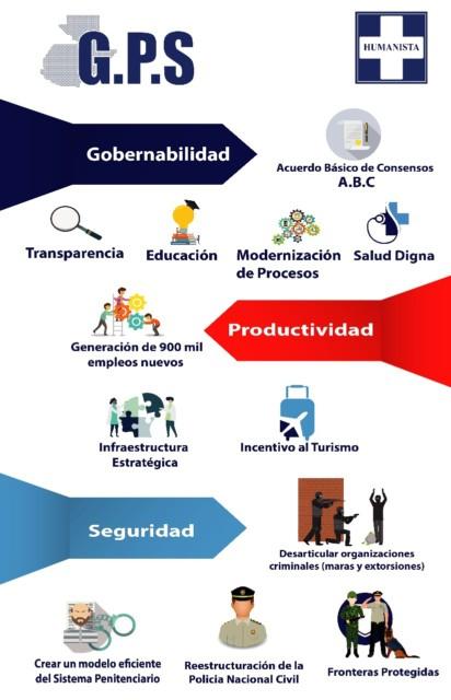 Plan de Gobierno del Partido Humanista