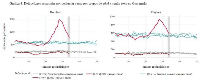 Exceso de muertes en Guatemala por edad y sexo