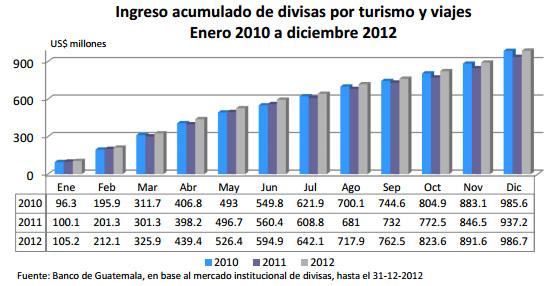 Indicadores de comercio exterior 2012 for Comercio exteriro