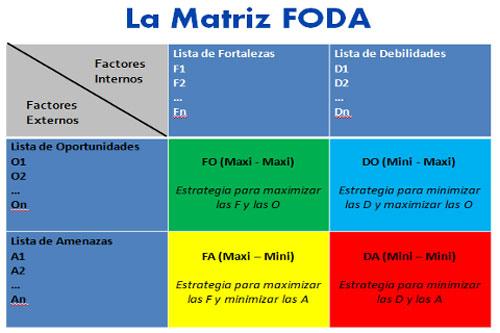 Matriz FODA (SWOT Matrix)
